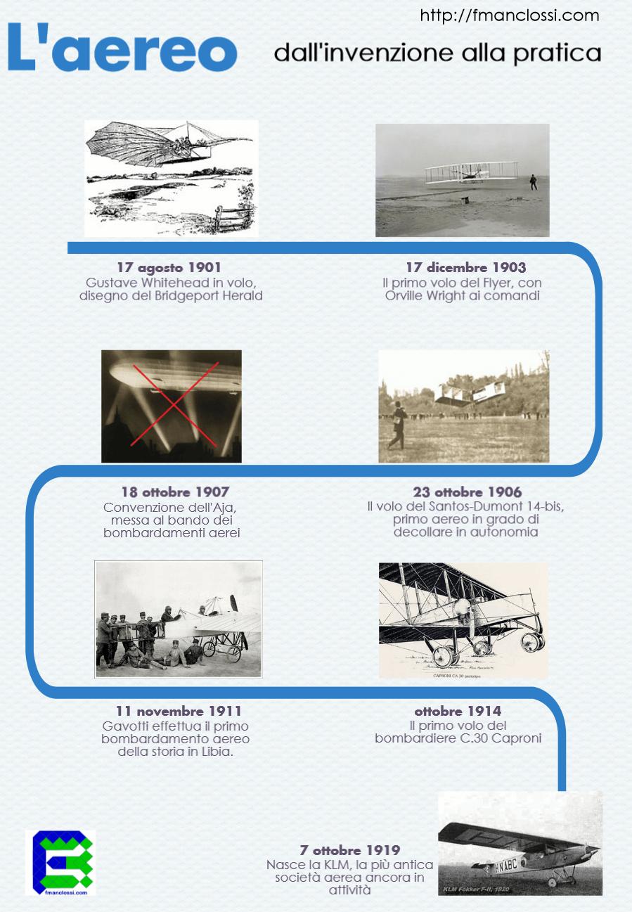 Quanto tempo serve per applicare un 39 idea l 39 aereo fmanclossi - Quanto tempo ci vuole per piastrellare un bagno ...